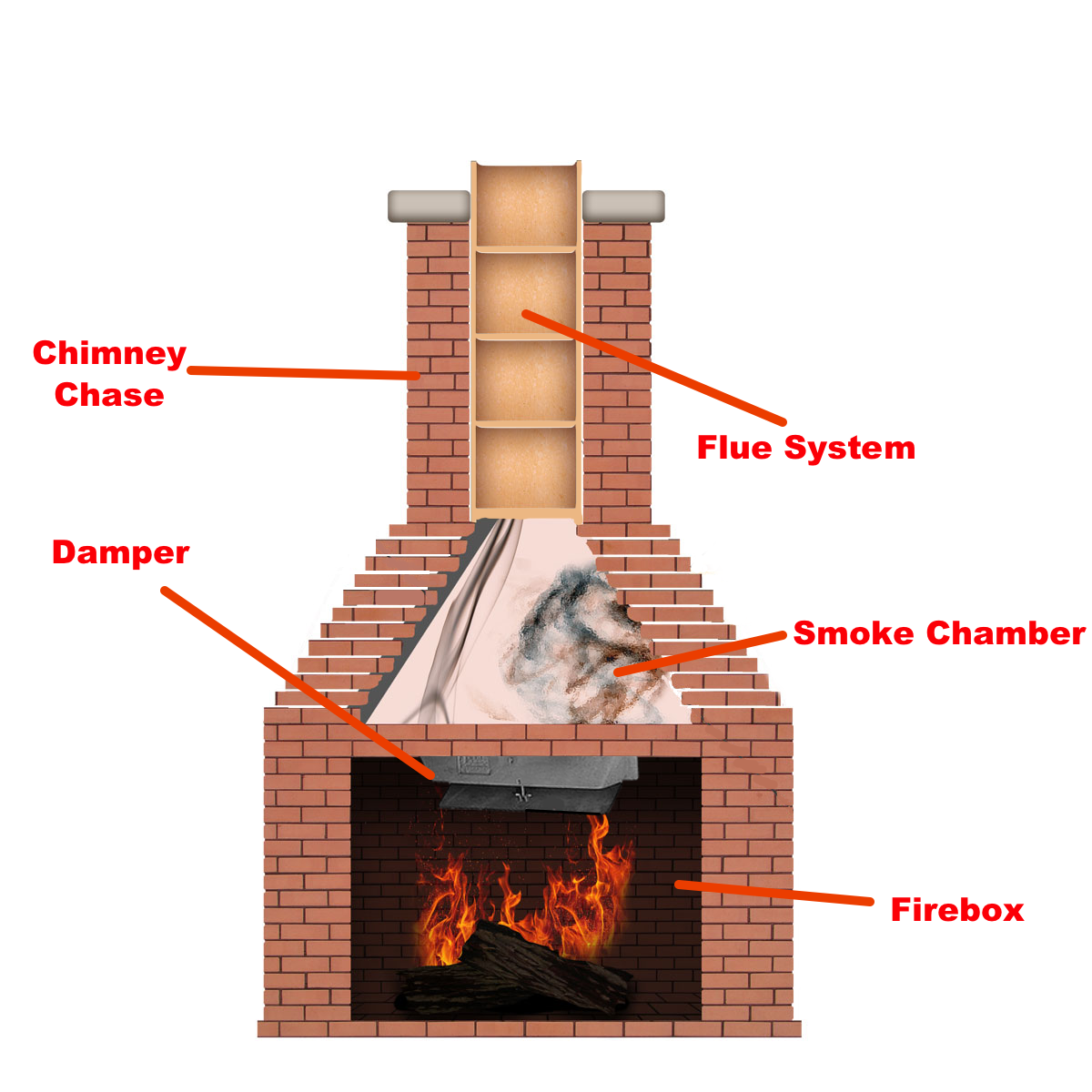 How To Open A Damper 3 Types Ask The Chimney Sweep